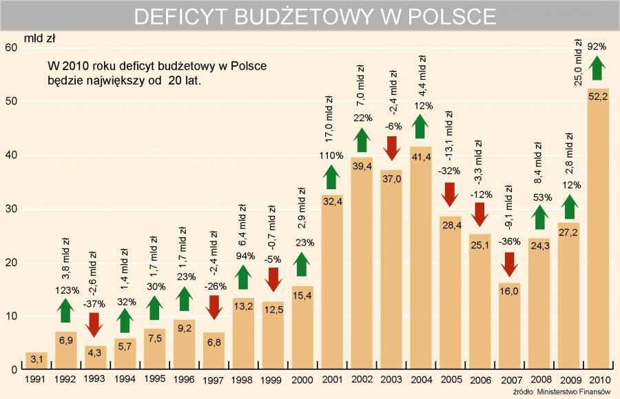 Deficyt budżetowy w Polsce w latach 1991-2010