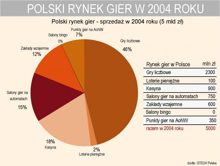 Polski rynek gier w 2004 roku