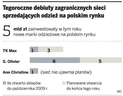 Tegoroczne debiuty zagranicznych sieci sprzedających odzież na polskim rynku