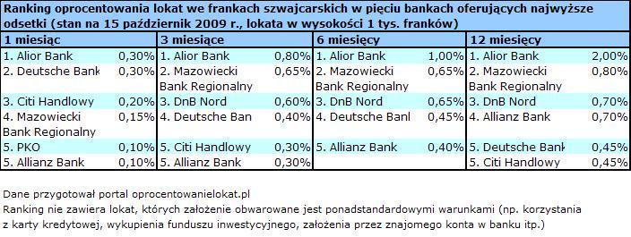 Ranking oprocentowania lokat we frankach