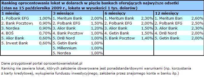 Ranking oprocentowania lokat w dolarach