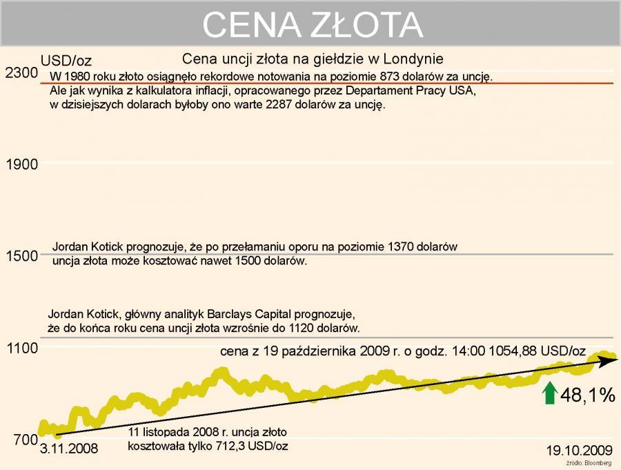 Cena złota - Londyn - prognozy