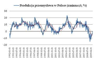 Produkcja przemysłowa w Polsce