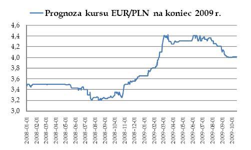 Prognoza kursu EURPLN na koniec 2009 r.