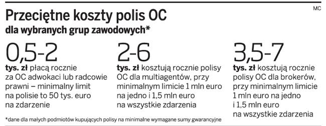 Przeciętne koszty polis OC dla wybranych grup zawodowych