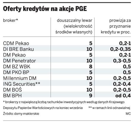Oferty kredytów na akcje PGE