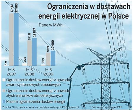 Ograniczenia w dostawach energii elektrycznej w Polsce