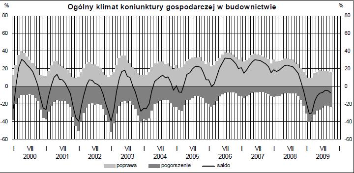 Klimat koniunktury w budownictwie