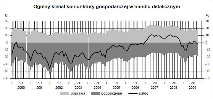 Klimat koniunktury w handlu