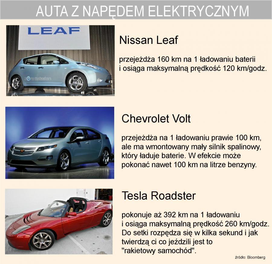 Auta z napędem elektrycznym