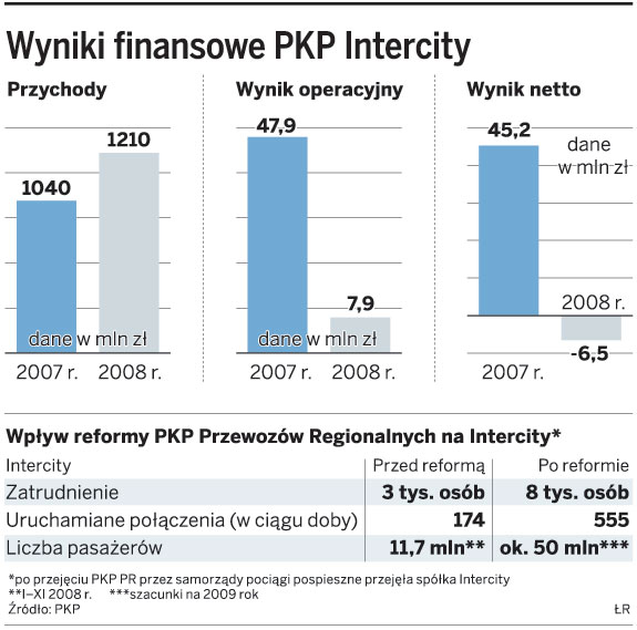 Wyniki finansowe PKP Intercity