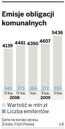 Emisje obligacji komunalnych