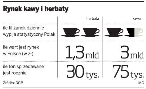 Rynek kawy i herbaty