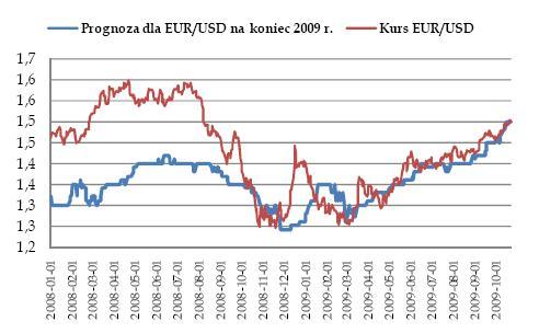 Prognoza dla EURUSD na koniec 2009 r.
