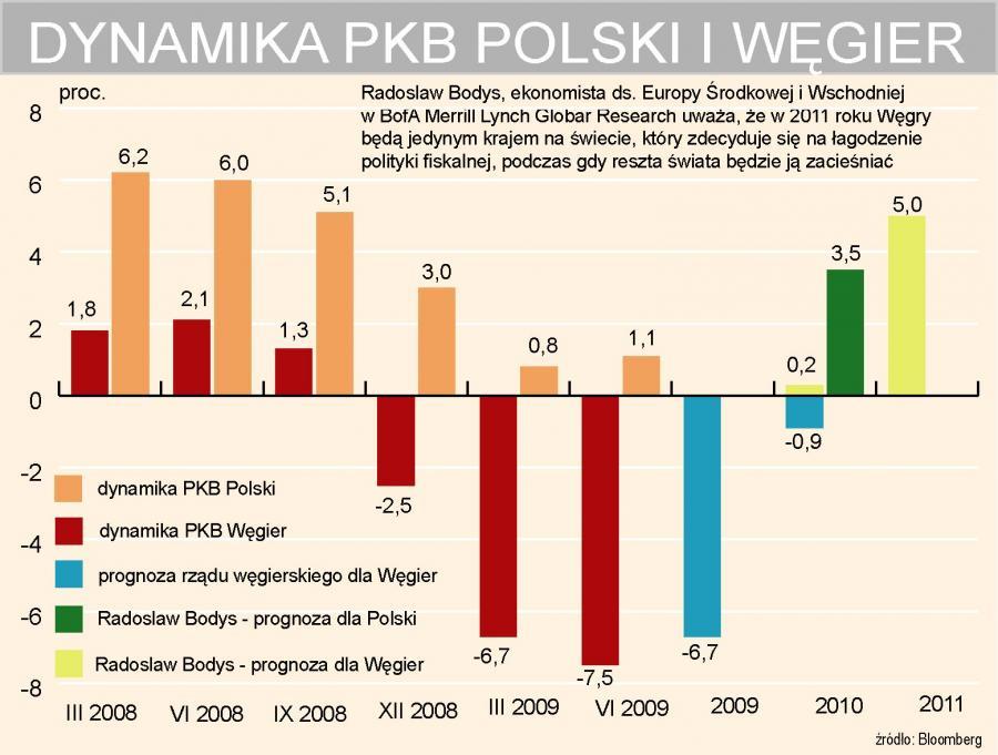 Polska - Węgry - dynamika PKB
