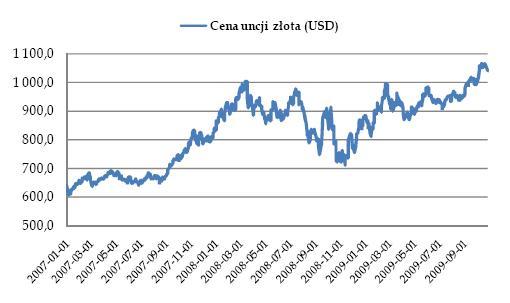 Cena uncji złota