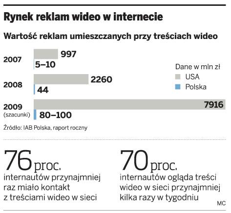Rynek reklam wideo w internecie
