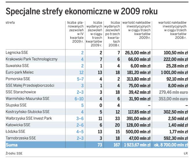 Specjalne strefy ekonomiczne w 2009 roku