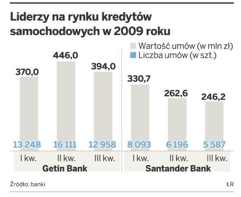 Liderzy na rynku kredytów samochodowych w 2009 roku