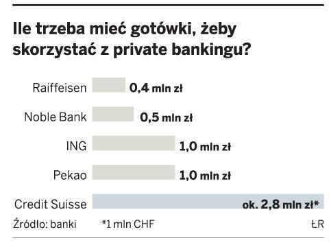 Ile trzeba mieć gotówki, żeby skorzystać z private bankingu