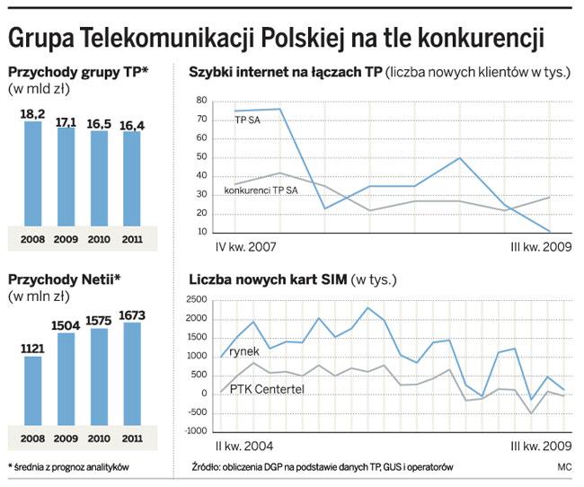 Grupa Telekomunikacji Polskiej na tle konkurencji