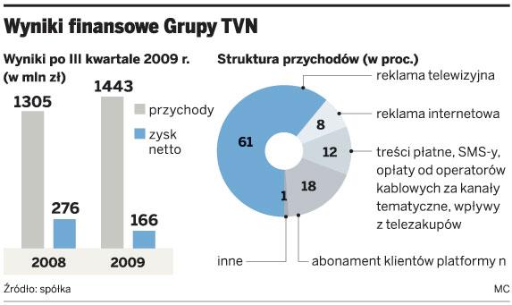 Wyniki finansowe Grupy TVN