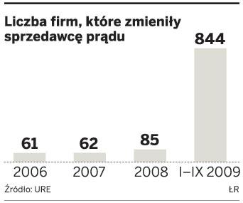 Liczba firm, które zmieniły sprzedawcę prądu