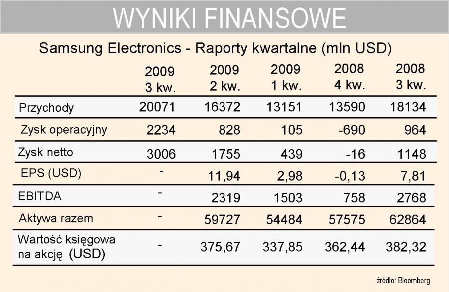 Samsung Electronics - wyniki finansowe