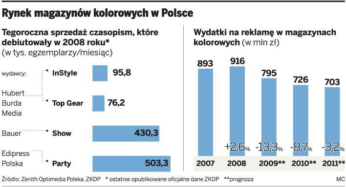 Rynek magazynów kolorowych w Polsce