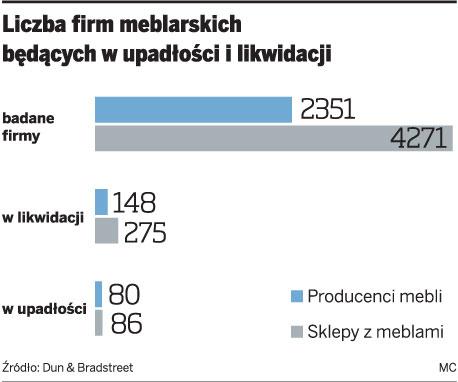 Liczba firm meblarskich będących w upadłości i likwidacji