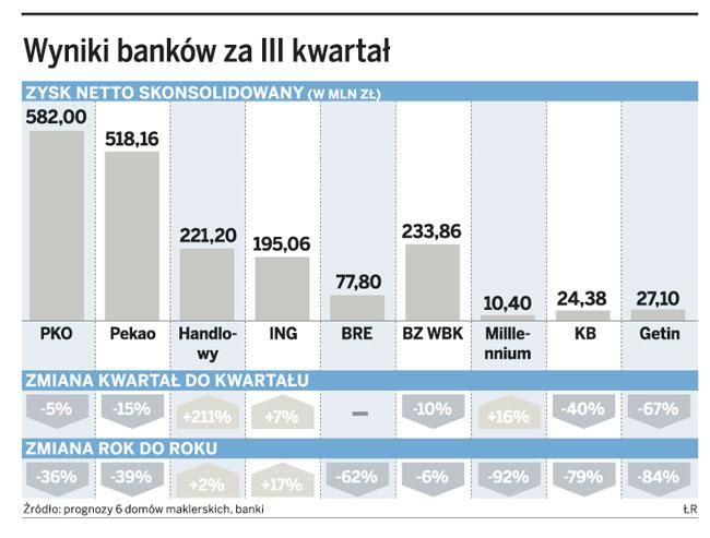 Wyniki banków za III kwartał