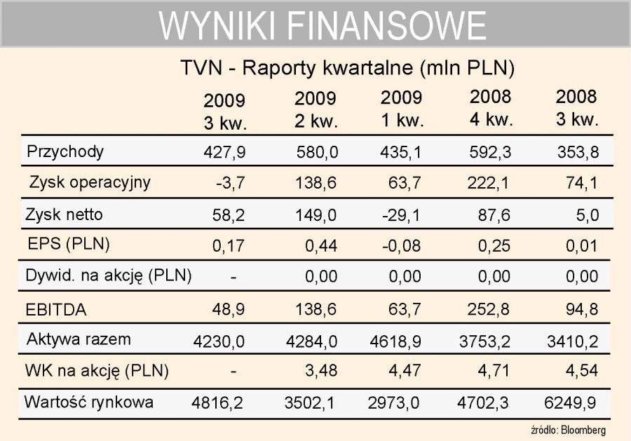 TVN - wyniki kwartalne