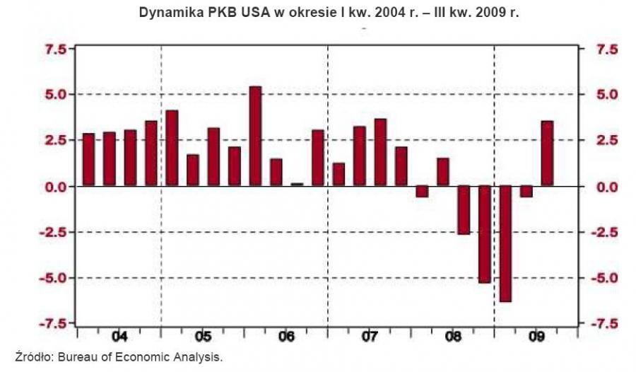 Dynamika PKB USA w okresie 1kw2003 - 3kw2009