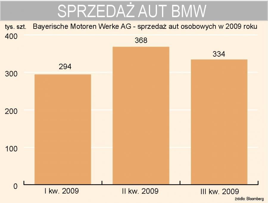 BMW - sprzedaż aut osobowych