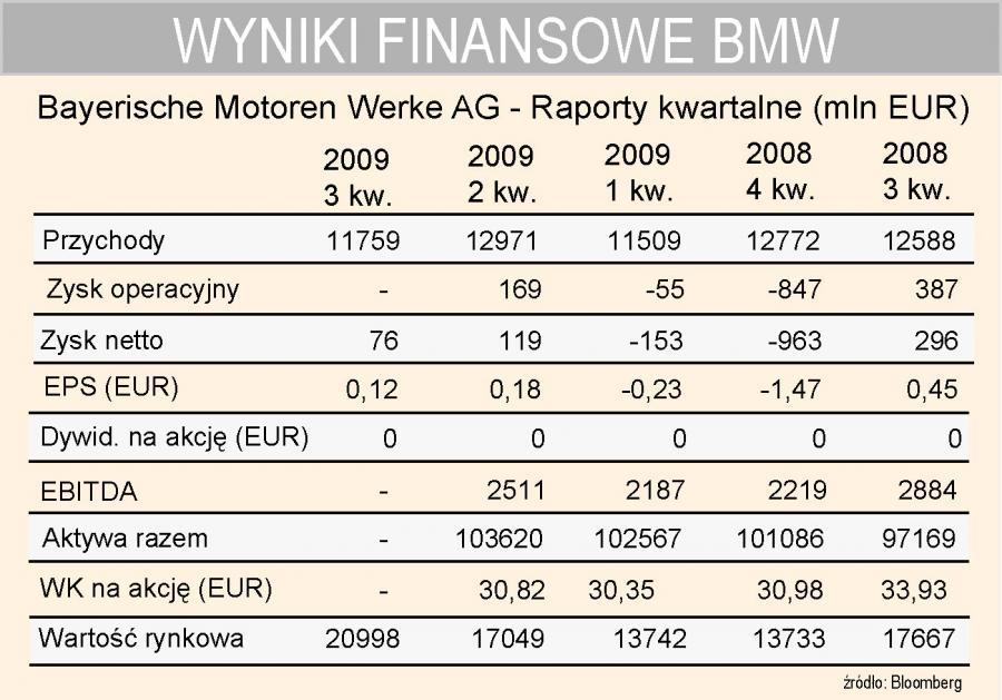 BMW - wyniki kwartalne