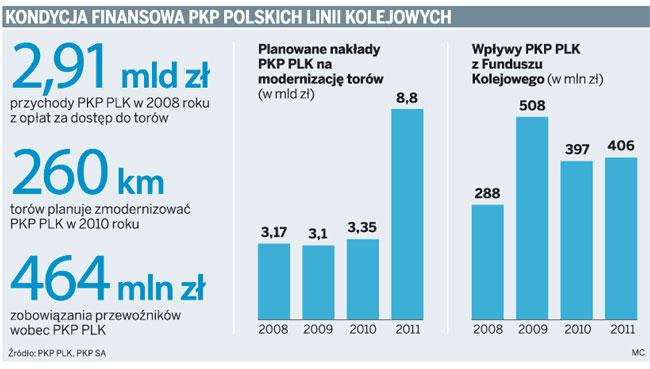 Kondycja finansowa PKP Polskich Linii Kolejowych