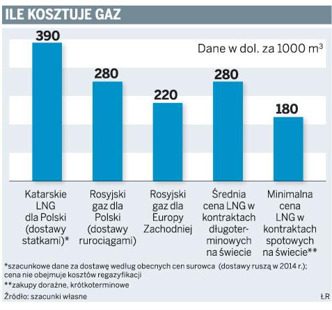 Ile kosztuje gaz