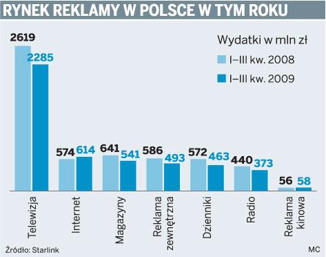 Rynek reklamy w Polsce w tym roku