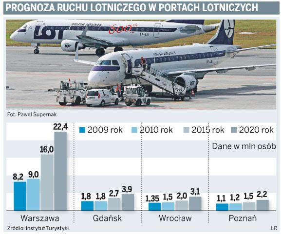 Prognoza ruchu lotniczego w portach lotniczych