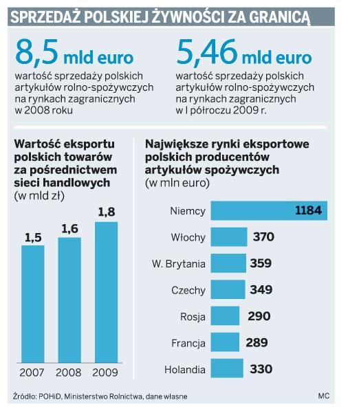 Sprzedaż polskiej żywności za granicą