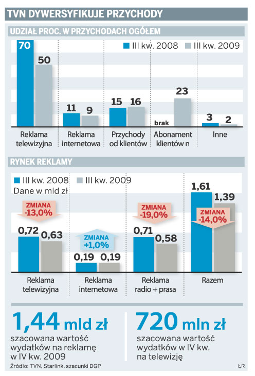TVN dywersyfikuje przychody