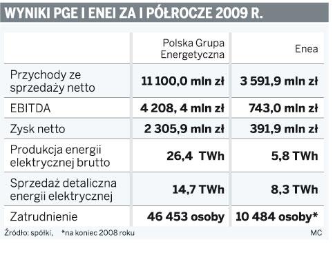 Wyniki PGE i ENEI za I półrocze 2009 r.