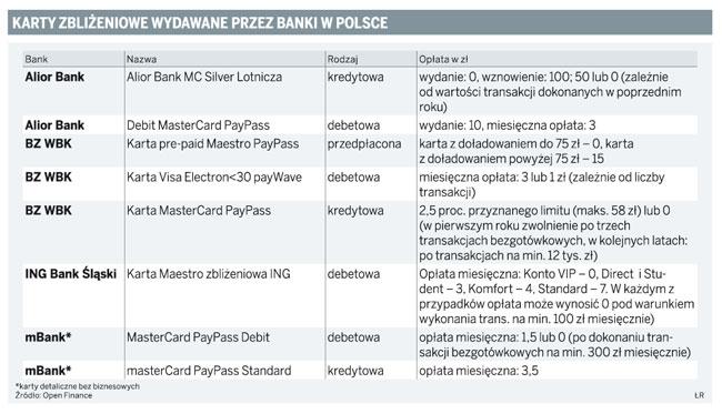 Karty zbliżeniowe wydawane przez banki w Polsce