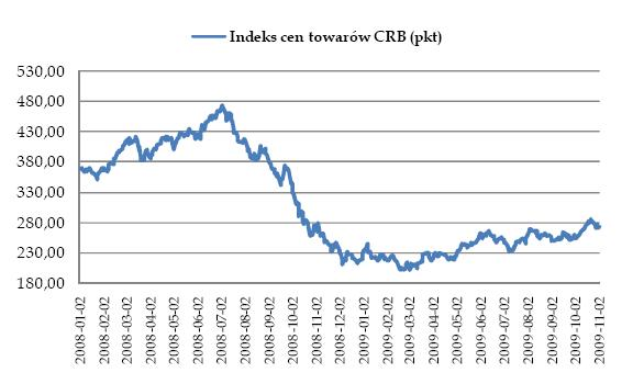 Indeks cen towarów CRB