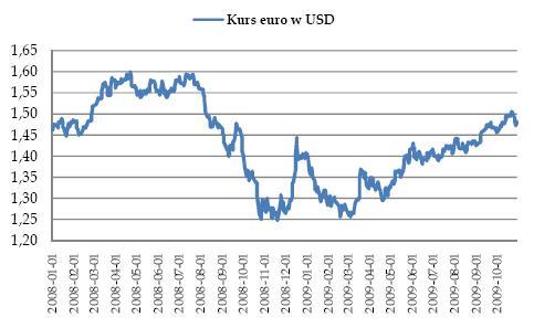 Kurs Euro w US dolarach