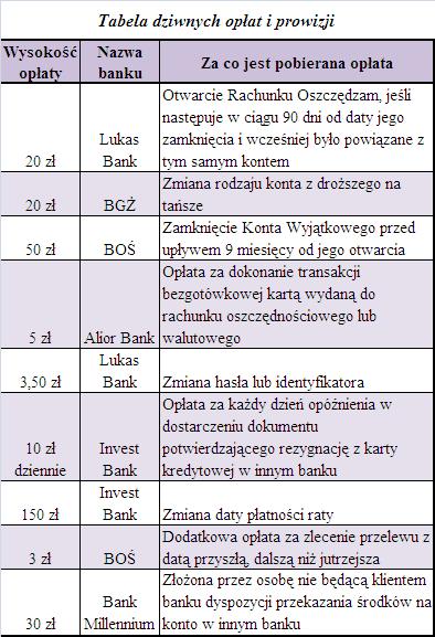 Tabela dziwnych opłat i prowizji