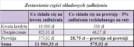 Zestawienie części składowych zadłużenia