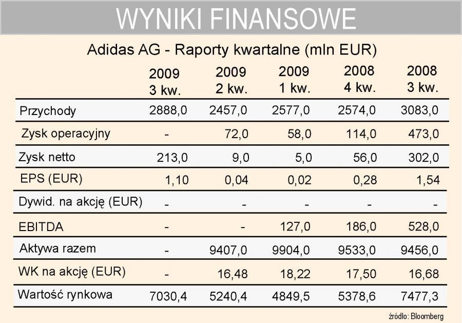 Adidas - wyniki kwartalne