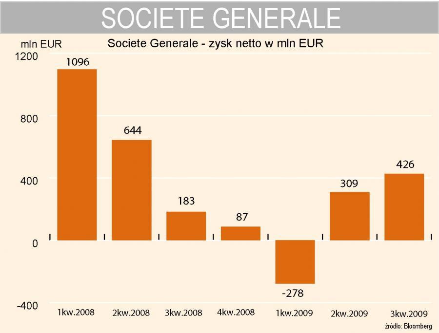 Societe Generale - wyniki kwartalne