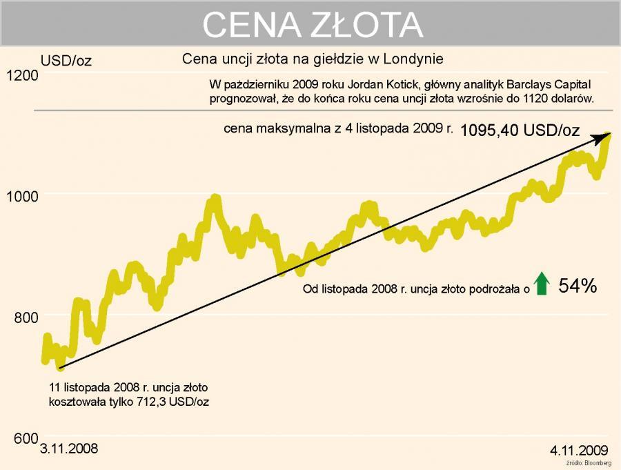 Rekordowa cena złota - giełda w Londynie